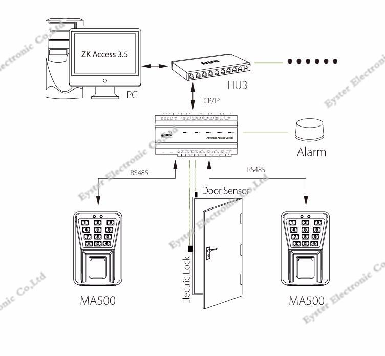 MA500 access control (1)