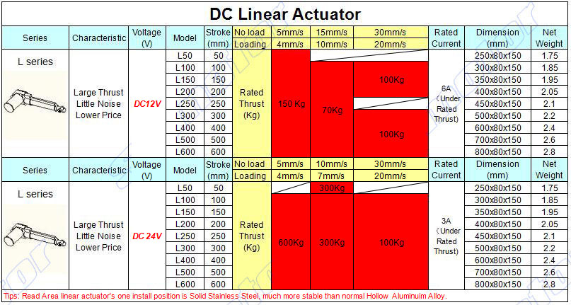 K100 4 inch(100mm) stroke SLIDER BLOCK Electric linear actuator dc ... 148735bd0d7ed