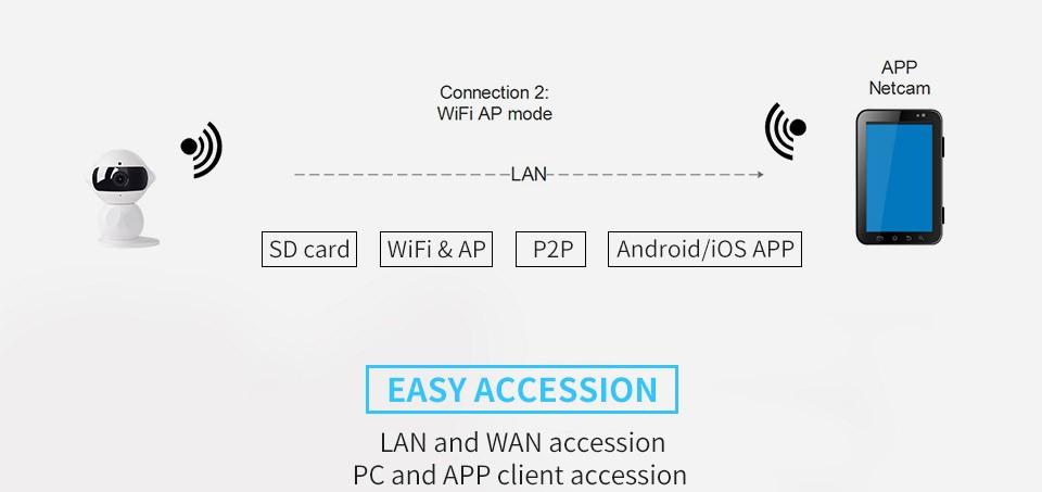 ถูก 4ชิ้นSunell SoHo Q1R0มินิหุ่นยนต์960จุดHDเลนส์3.6มิลลิเมตรIR IP65 WIFI 1.3 MPandทารกจอวิดีโอดูเครือข่ายIRCกล้องสมาร์ท