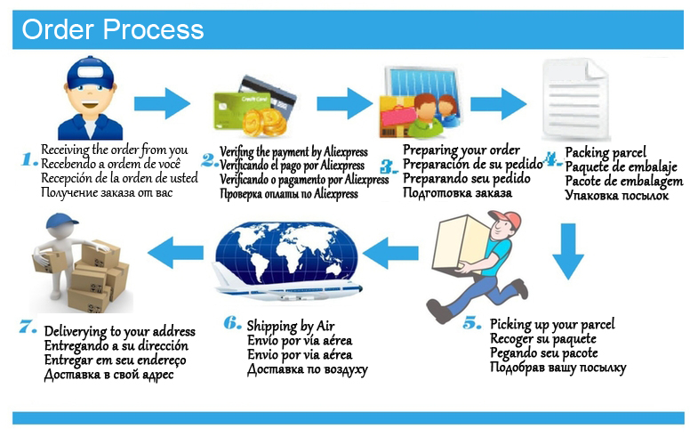 order pprocess