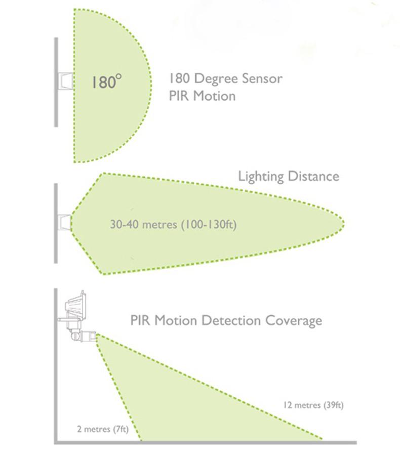 2016 Solar garden light Aluminum Lithium Battery Garden Time-limited Waterproof Ni-mh LEDs Solar PIR Motion Sensor Flood Light