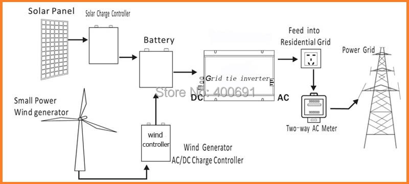 solar inverter wiring diagram solar image wiring wiring diagram for 12v inverter wiring image on solar inverter wiring diagram