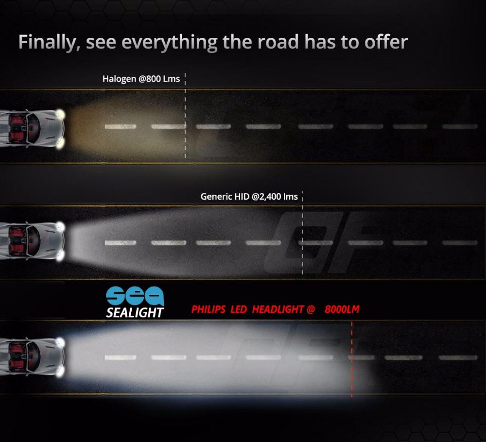 Купить 2x Plug & Play 90 Вт 12000LM P hilips СВЕТОДИОДНЫЕ H7 H8 H9 H11 H4 9003 HB2 Белый Лампы DRL Туман автомобилей стайлинг Фар комплект