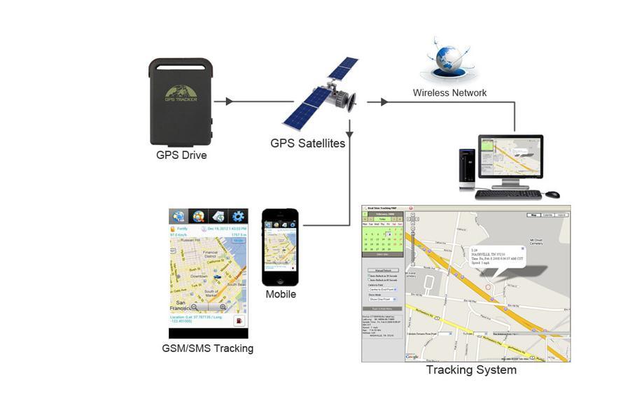 Mini GPS TK102B Car Vehicle Realtime gps Tracker For Child Vehicle Pet Bike Motorcycle rastreador veicular free shipping MA040U(China (Mainland))