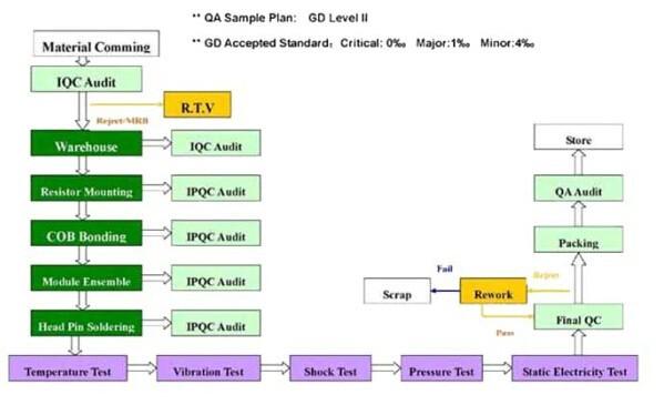 ЖК-модуль Good Display 7/4 tn LCD EDS816