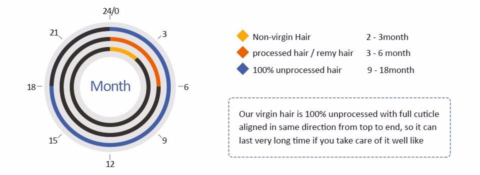 Human Virgin Hair 7A Unprocessed dark brown Brazilian virgin hair 3pcs dark brown Brazilian Body Wave #2 Human Hair Extension