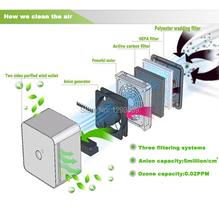 Ионные ионизатор свежего воздуха очиститель пк lp, 0.02 PPM озона, дезинфекция функция, высокая effeciently удалить дым, вонь, и формальдегида