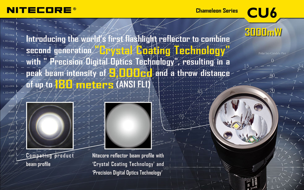 Free Shipping Nitecore CU6 Flashlight CREE XP-G2 LED 440LM Smart Selector Ring Waterproof Rescue Search Tactical Torch
